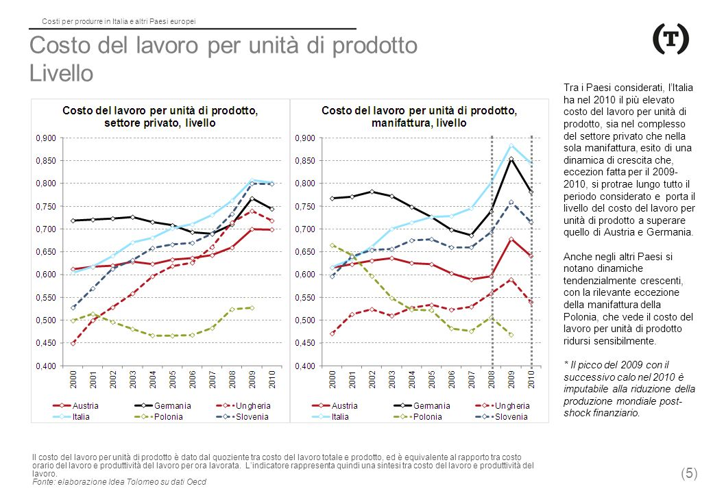Costo del lavoro per unità di prodotto Livello