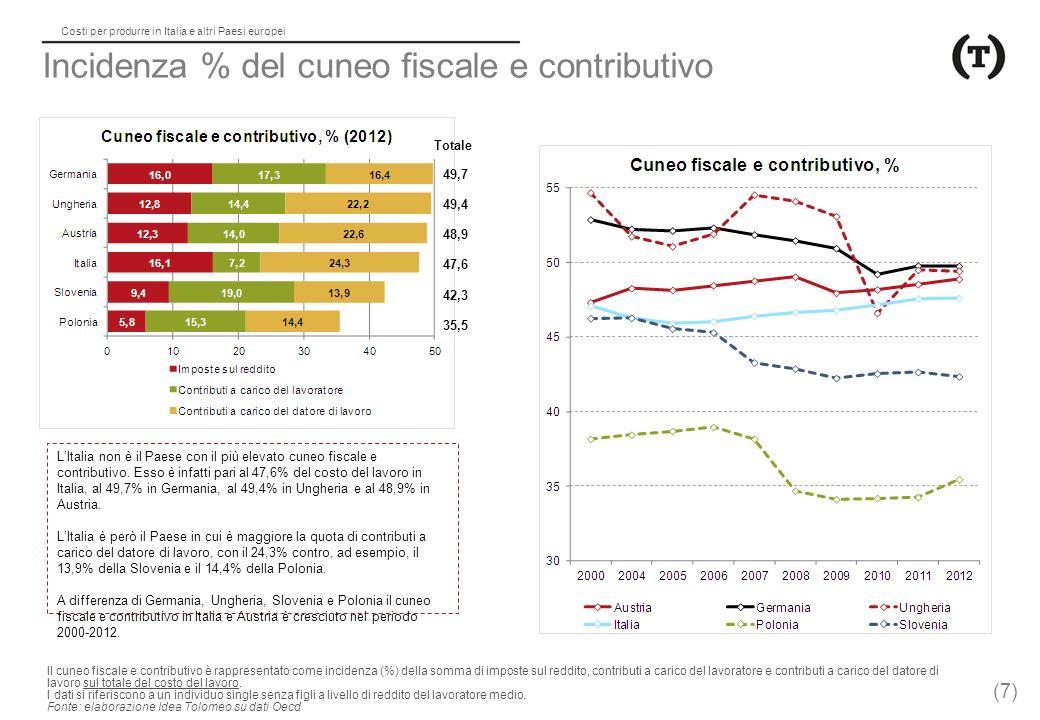 Incidenza % del cuneo fiscale e contributivo