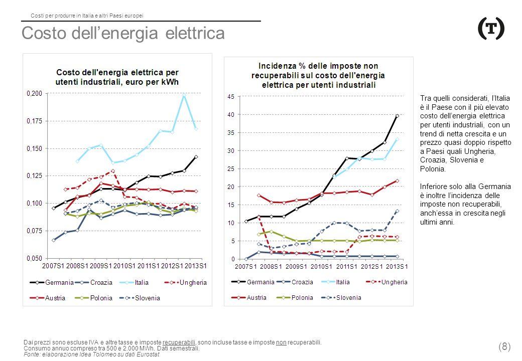 Costo dell'energia elettrica