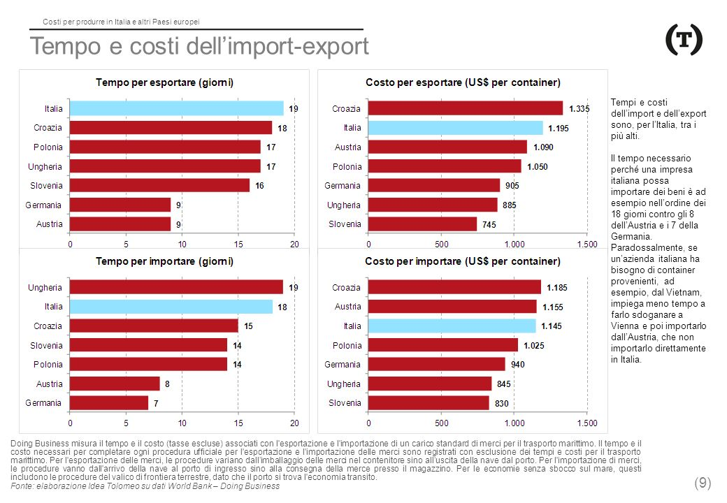 Tempo e costi dell'import-export