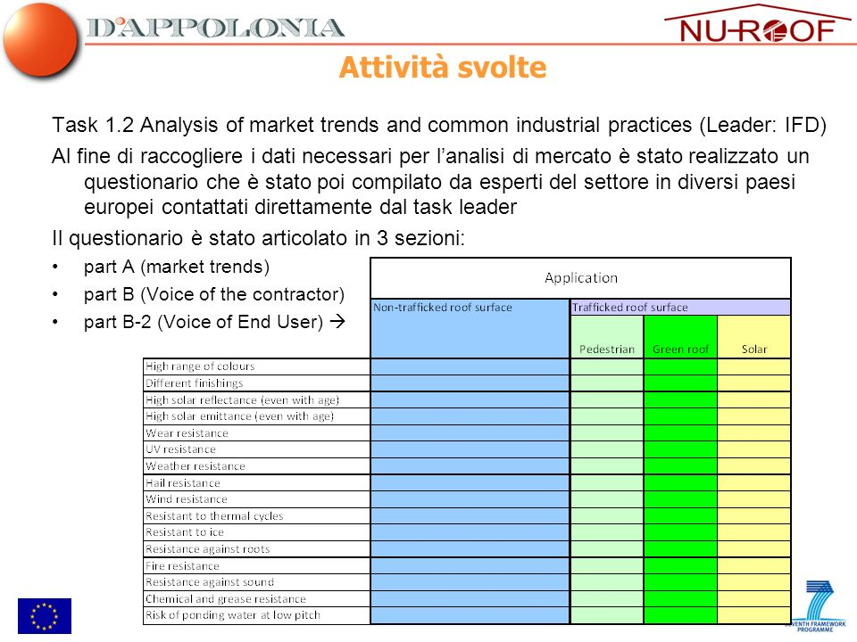 Attività svolte Task 1.2 Analysis of market trends and common industrial practices (Leader: IFD)