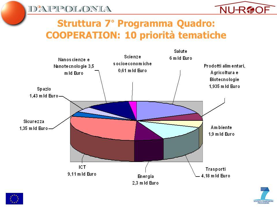 Struttura 7° Programma Quadro: COOPERATION: 10 priorità tematiche