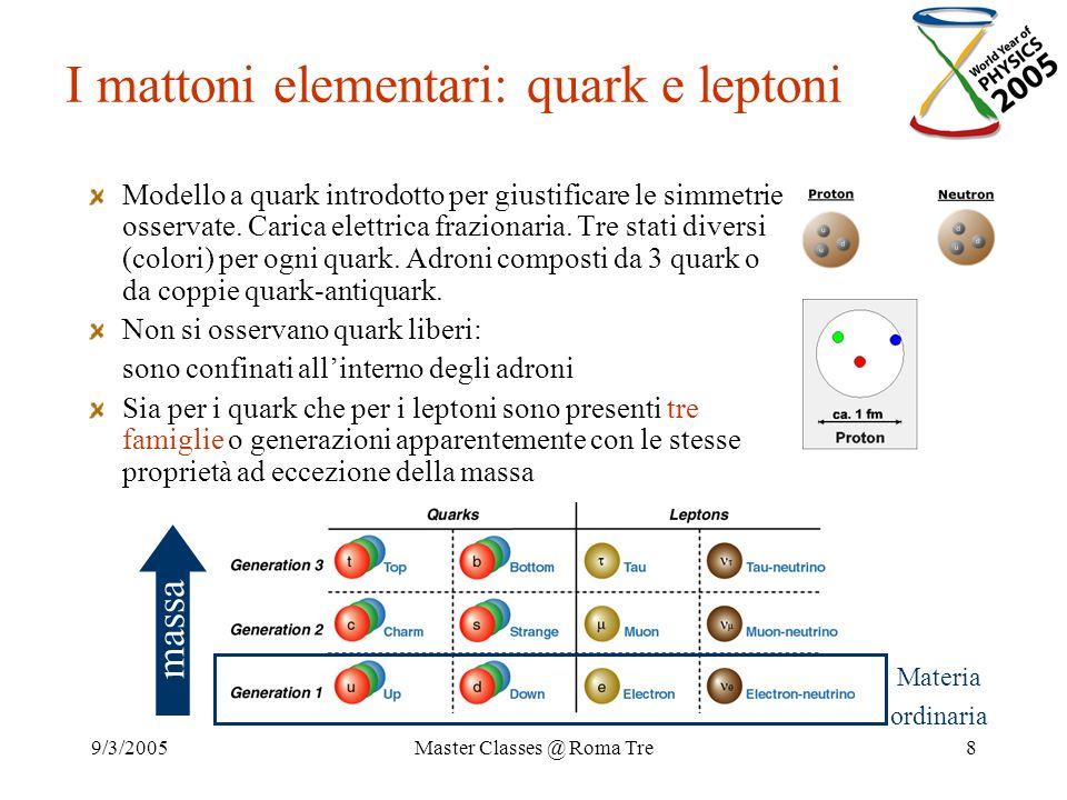 I mattoni elementari: quark e leptoni