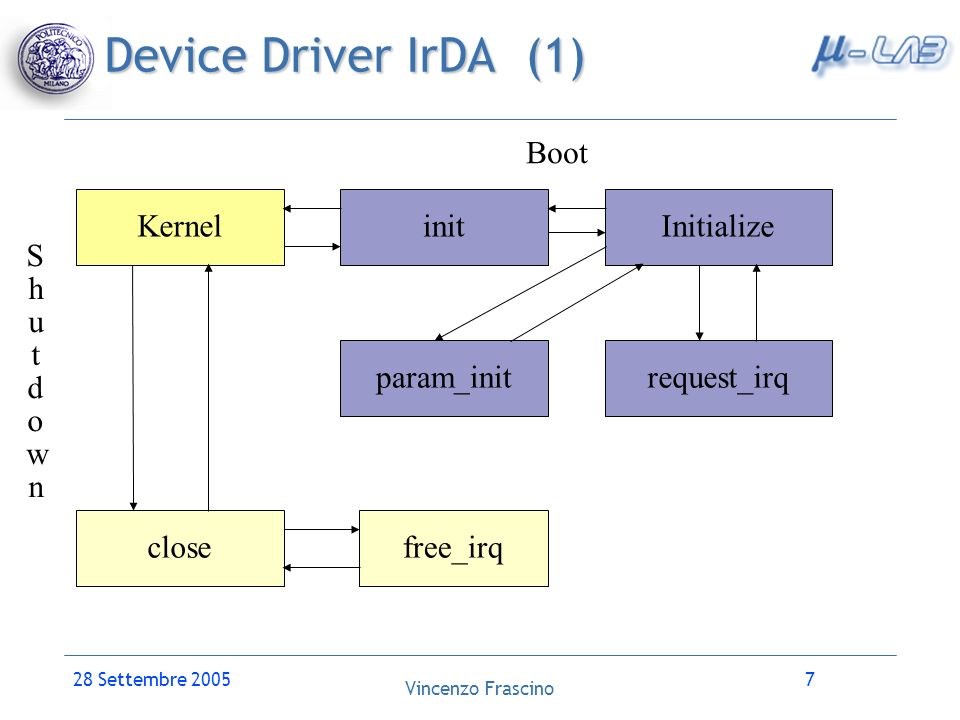 Device Driver IrDA (1) Boot Kernel init Initialize S h u t d o w n