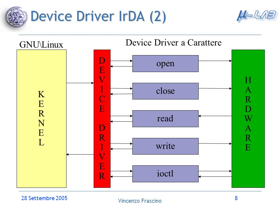 Device Driver a Carattere
