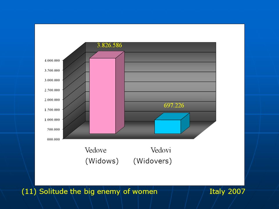 (Widows) (Widovers) (11) Solitude the big enemy of women Italy 2007