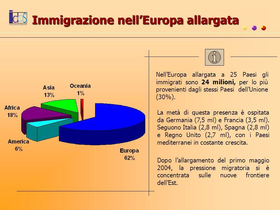 Immigrazione nell'Europa allargata