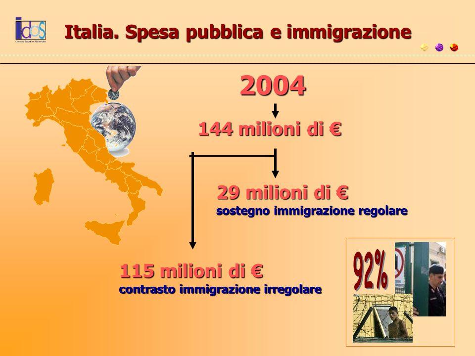 Italia. Spesa pubblica e immigrazione