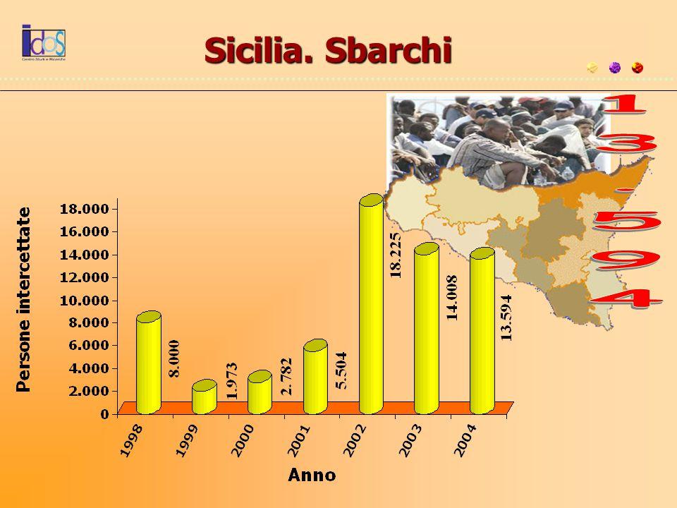 Sicilia. Sbarchi 13.594