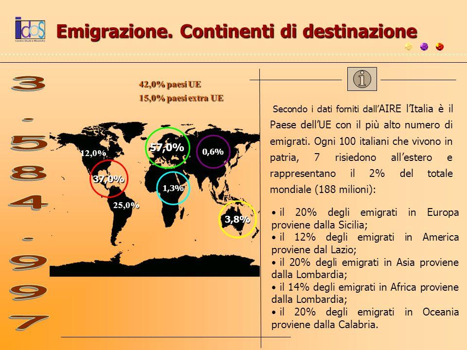 Emigrazione. Continenti di destinazione