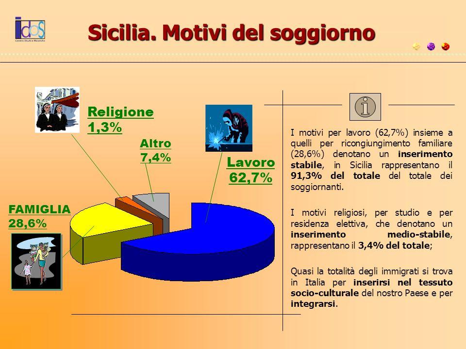 Sicilia. Motivi del soggiorno
