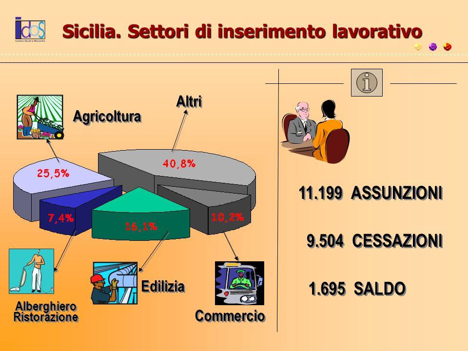 Sicilia. Settori di inserimento lavorativo