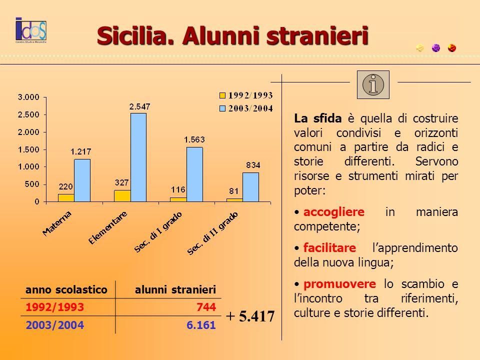 Sicilia. Alunni stranieri