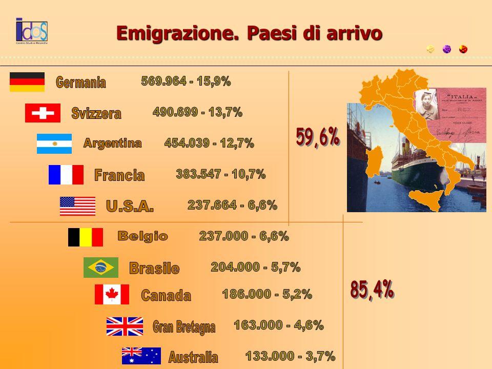 Emigrazione. Paesi di arrivo