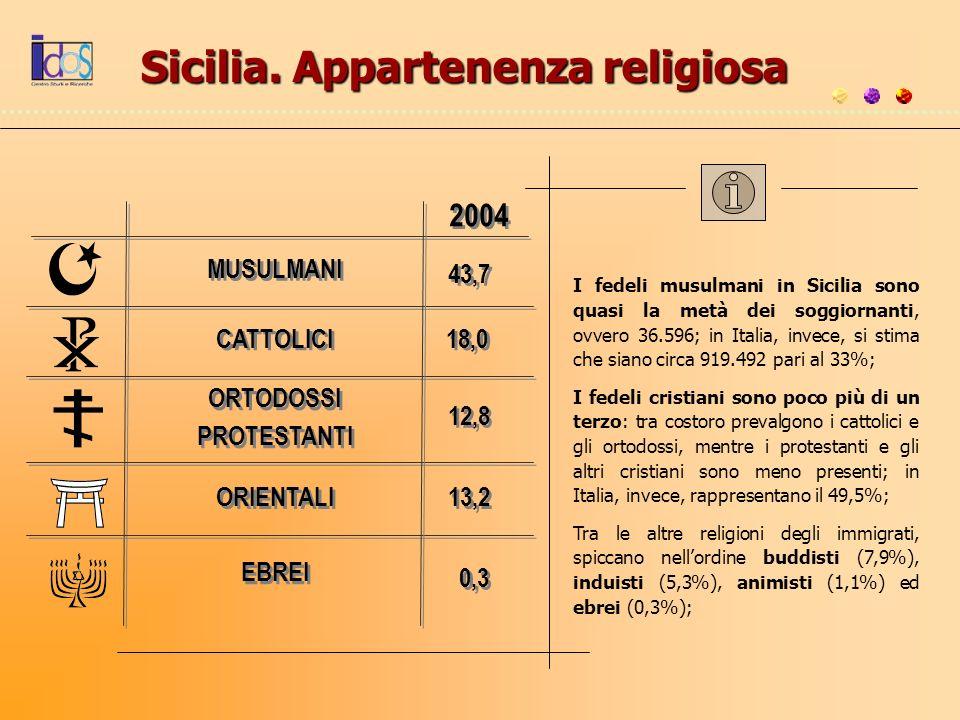 Sicilia. Appartenenza religiosa