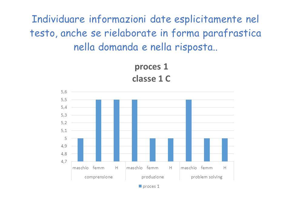 Individuare informazioni date esplicitamente nel testo, anche se rielaborate in forma parafrastica nella domanda e nella risposta..