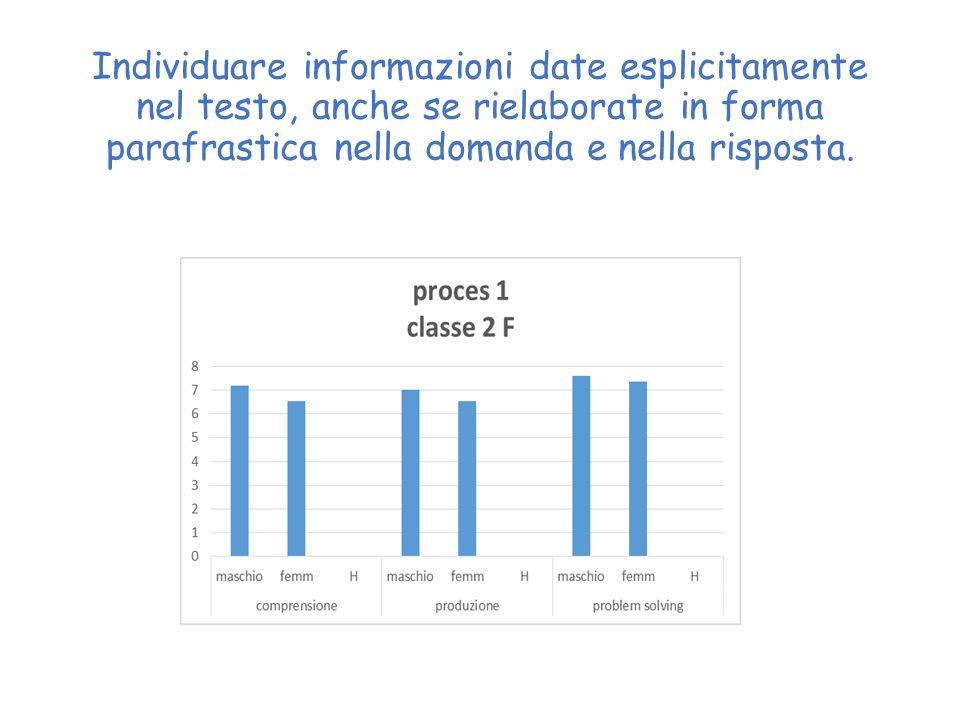 Individuare informazioni date esplicitamente nel testo, anche se rielaborate in forma parafrastica nella domanda e nella risposta.