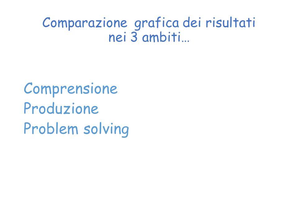 Comparazione grafica dei risultati nei 3 ambiti…