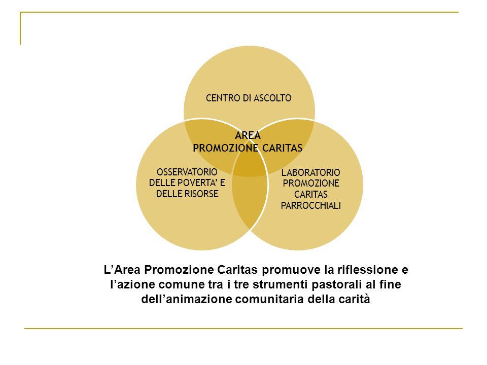 CENTRO DI ASCOLTO LABORATORIO PROMOZIONE CARITAS PARROCCHIALI. OSSERVATORIO DELLE POVERTA' E DELLE RISORSE.