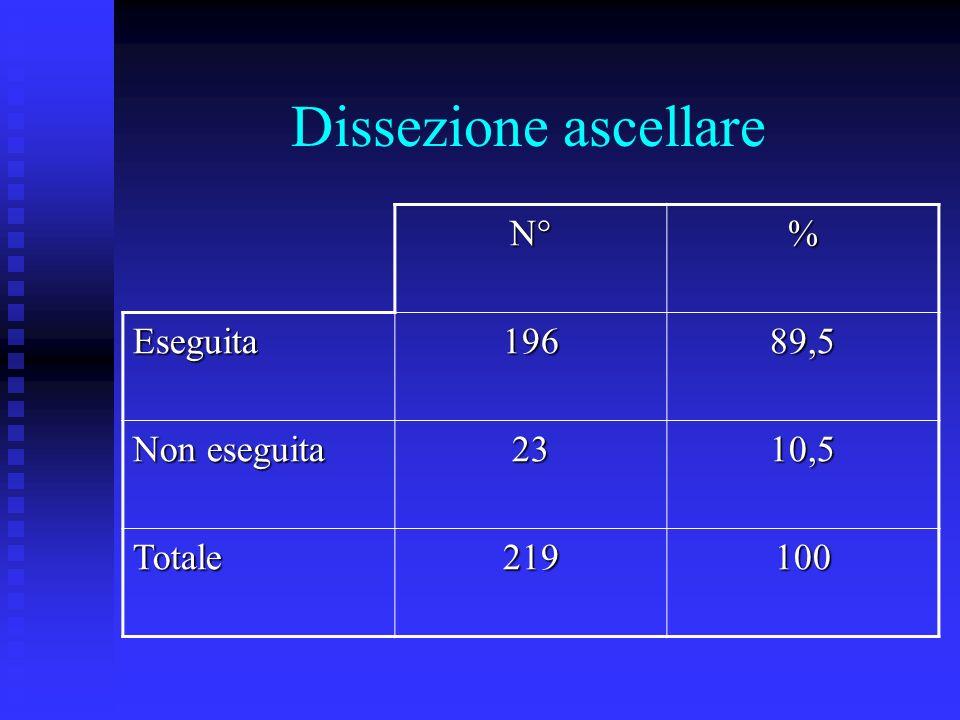 Dissezione ascellare N° % Eseguita 196 89,5 Non eseguita 23 10,5
