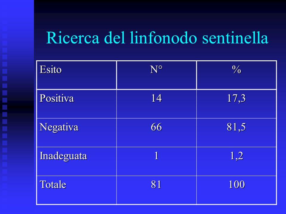 Ricerca del linfonodo sentinella