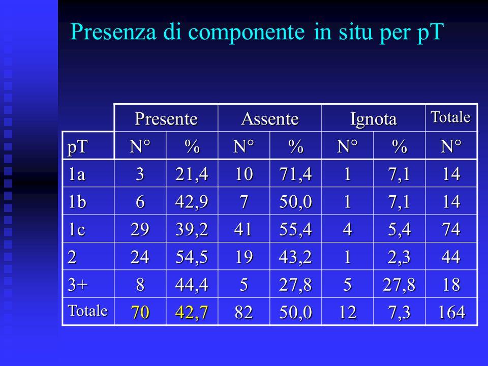 Presenza di componente in situ per pT