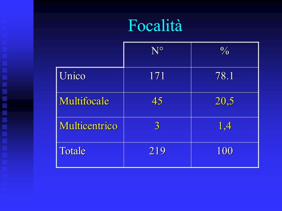 Focalità N° % Unico 171 78.1 Multifocale 45 20,5 Multicentrico 3 1,4