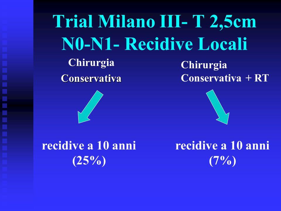 Trial Milano III- T 2,5cm N0-N1- Recidive Locali