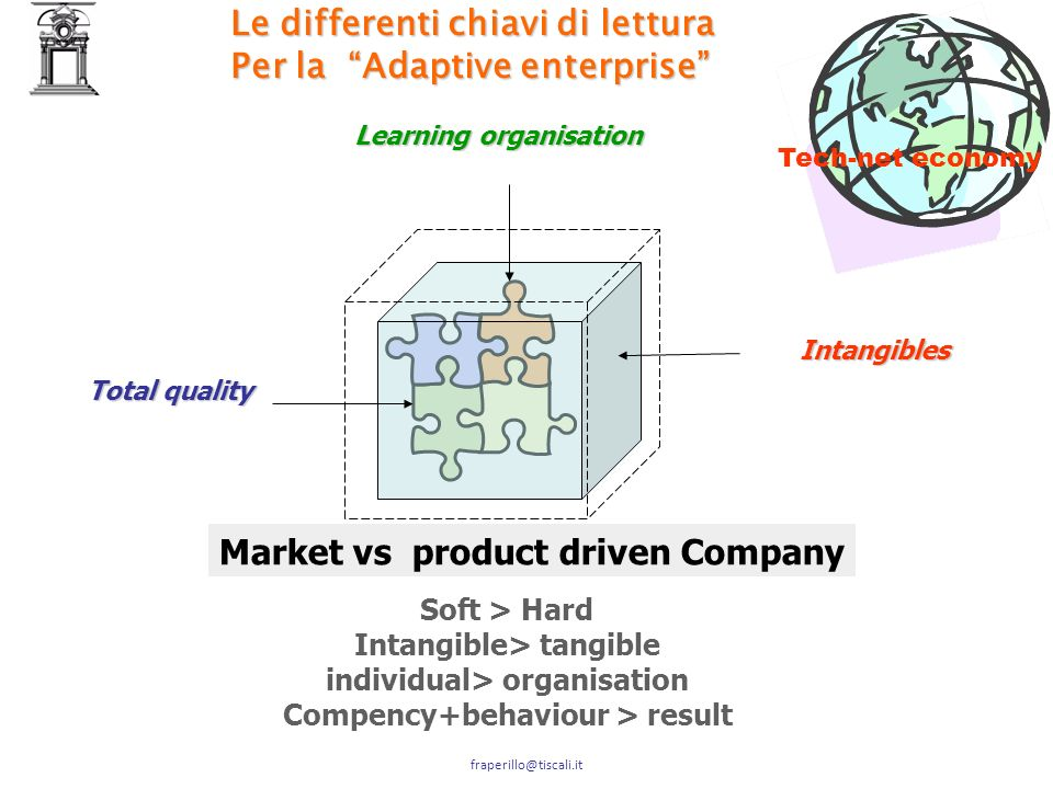Market vs product driven Company