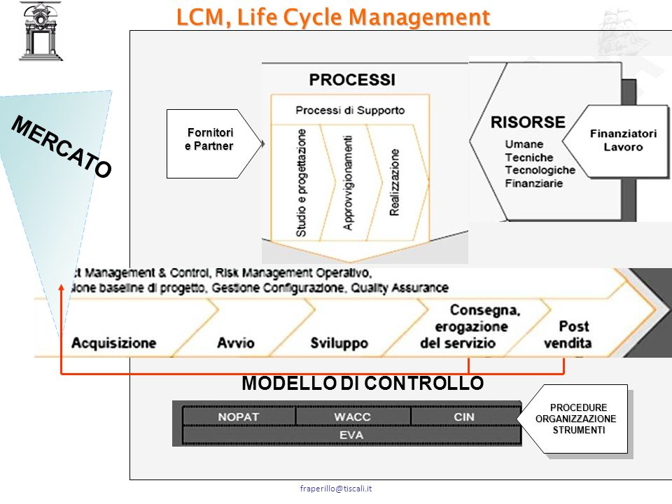 LCM, Life Cycle Management