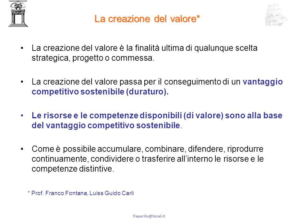 La creazione del valore*