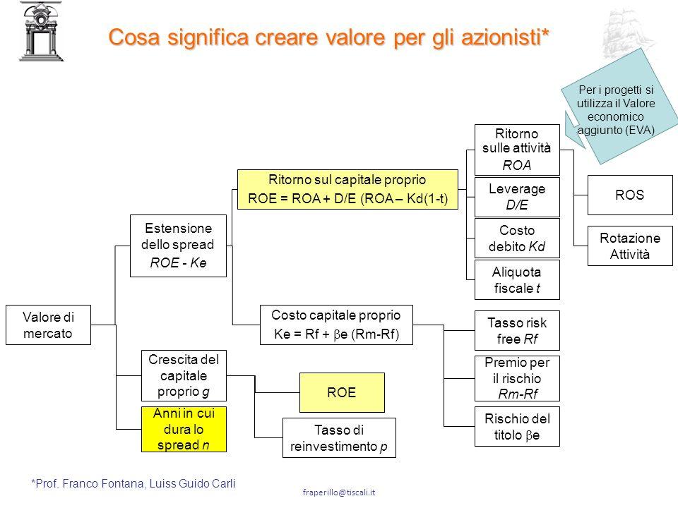 Cosa significa creare valore per gli azionisti*