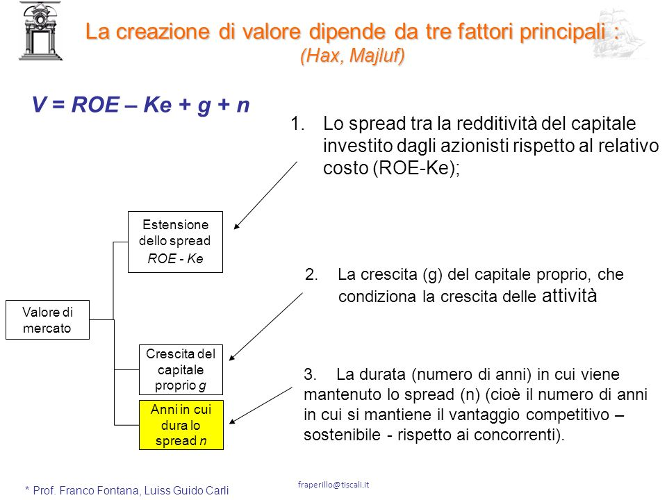 La creazione di valore dipende da tre fattori principali :