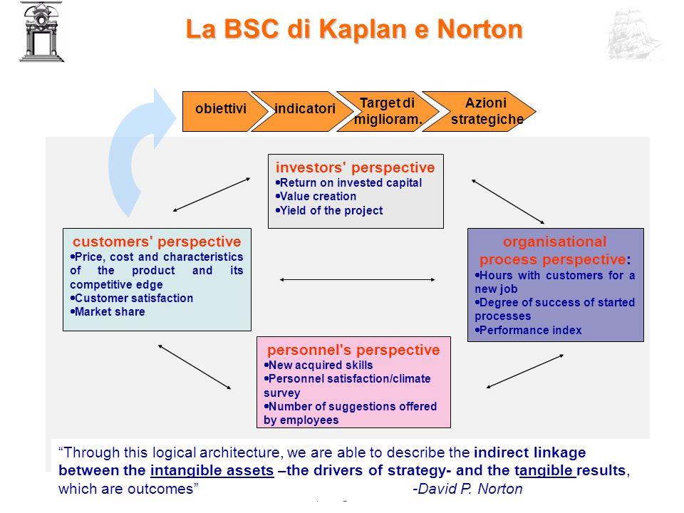 La BSC di Kaplan e Norton