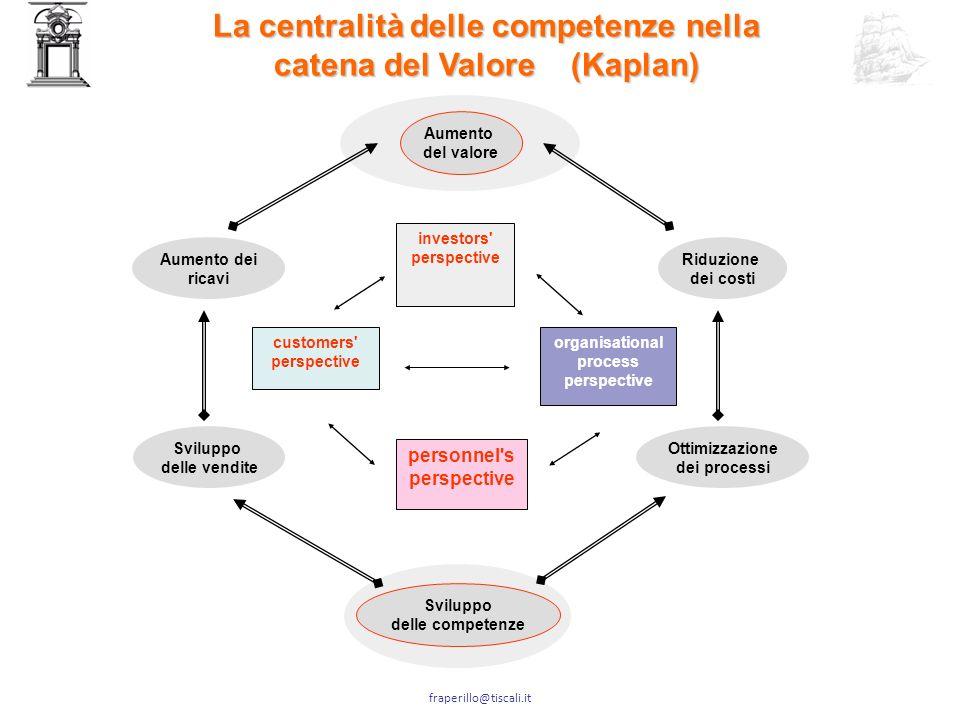 La centralità delle competenze nella catena del Valore (Kaplan)