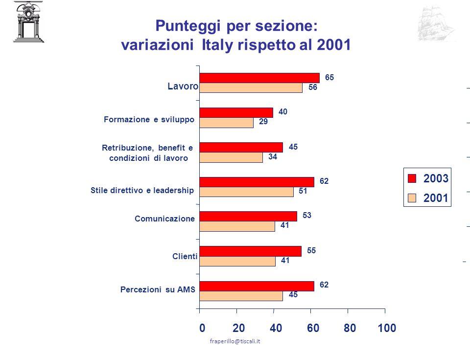 variazioni Italy rispetto al 2001