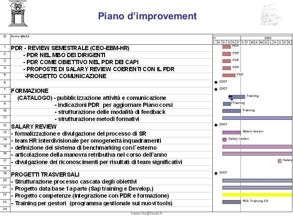 Piano d'improvement fraperillo@tiscali.it