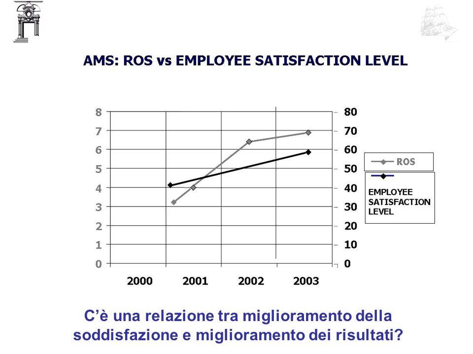 C'è una relazione tra miglioramento della soddisfazione e miglioramento dei risultati