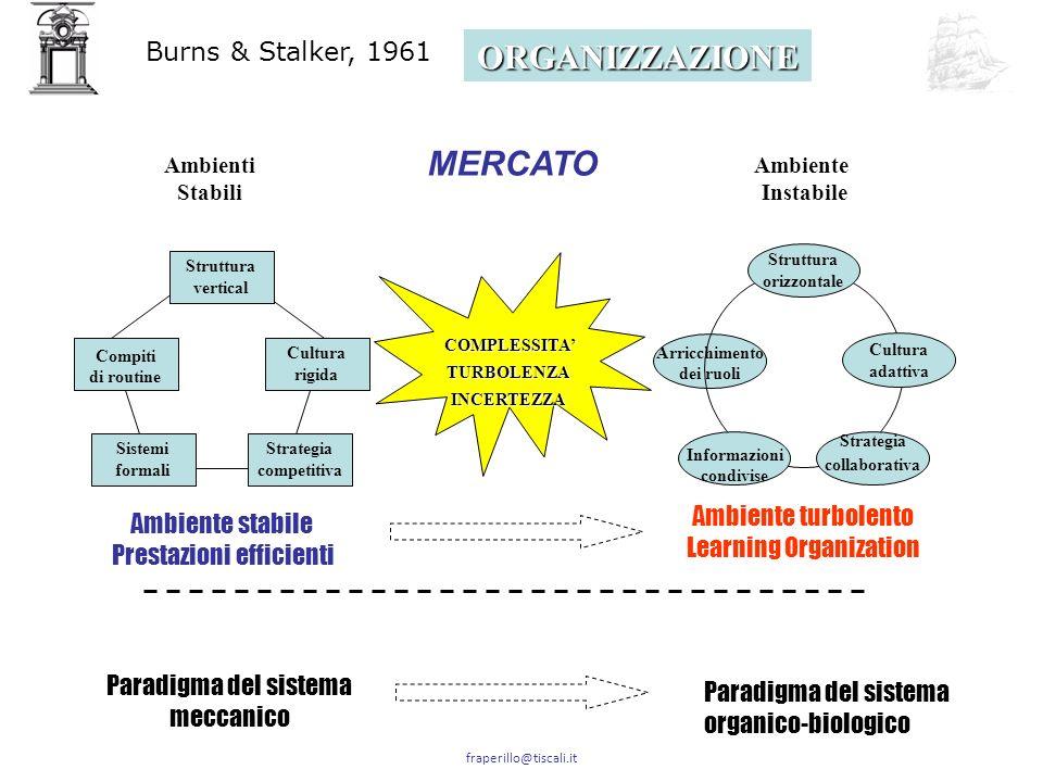ORGANIZZAZIONE MERCATO Burns & Stalker, 1961 Ambiente turbolento
