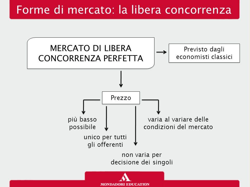Forme di mercato: la libera concorrenza