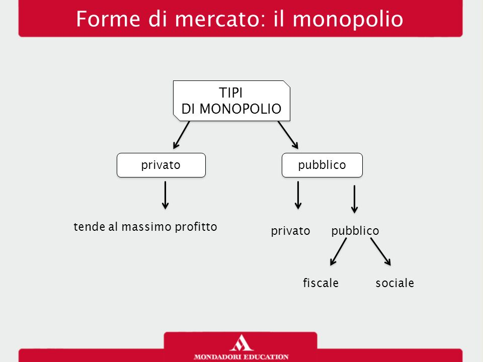 Forme di mercato: il monopolio