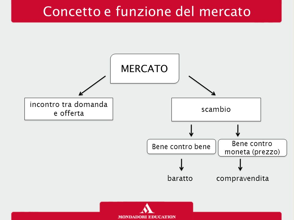 Concetto e funzione del mercato
