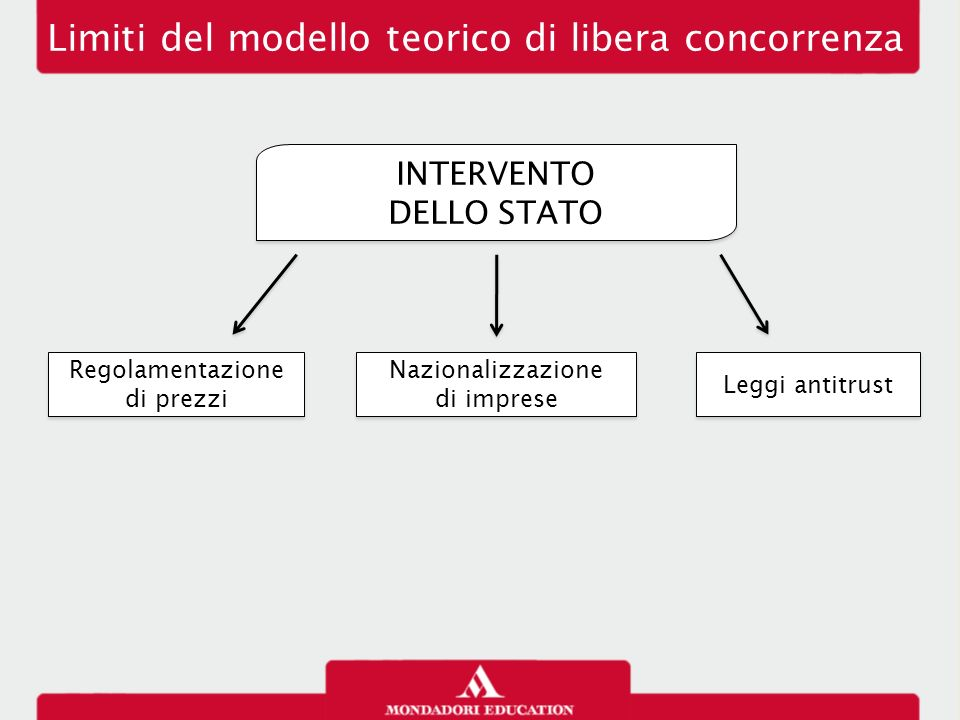 Limiti del modello teorico di libera concorrenza