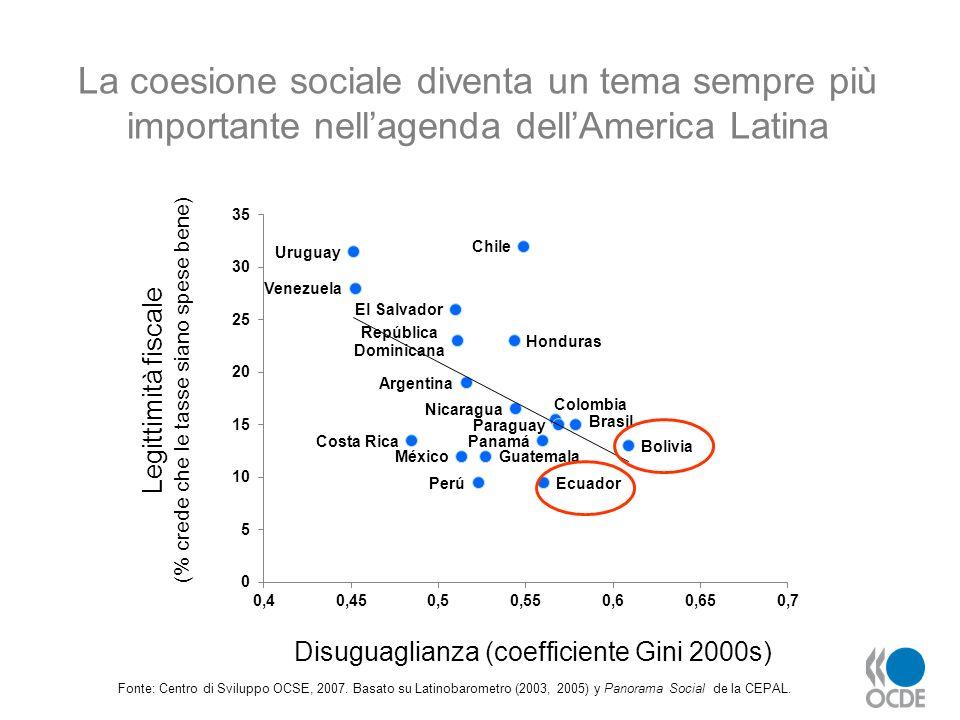 La coesione sociale diventa un tema sempre più importante nell'agenda dell'America Latina