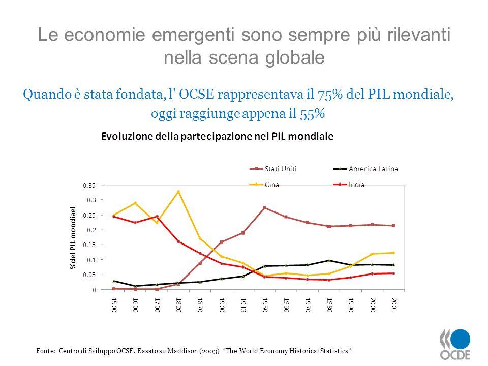Le economie emergenti sono sempre più rilevanti nella scena globale