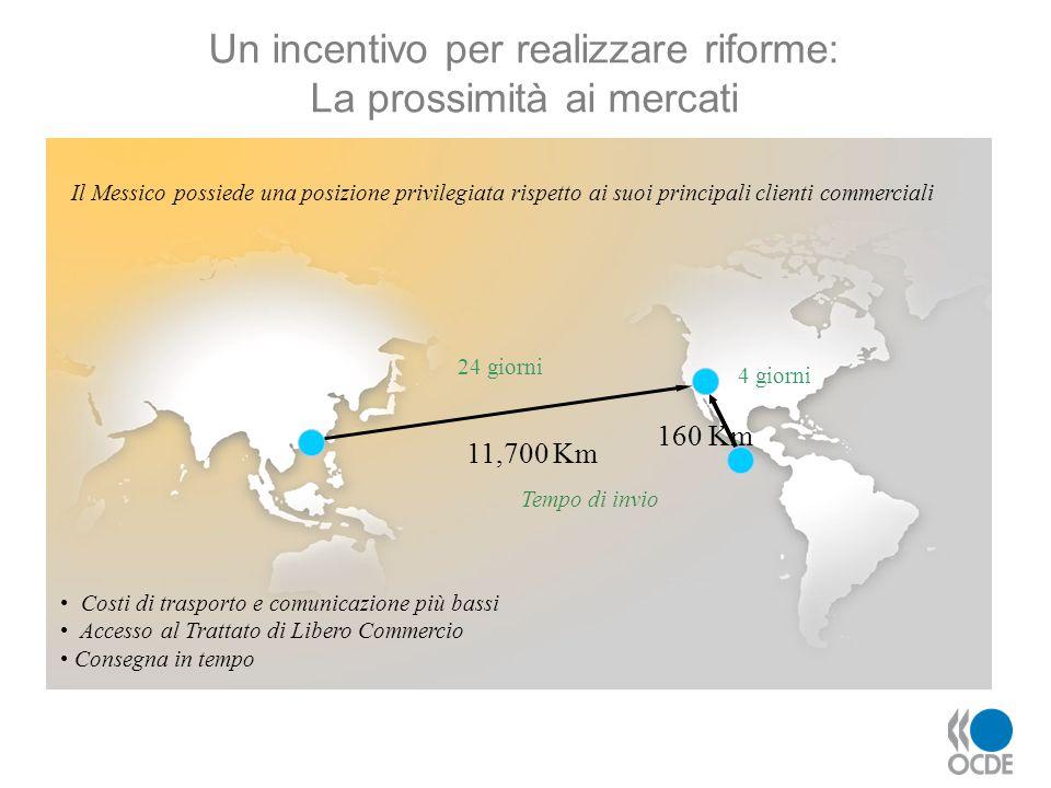 Un incentivo per realizzare riforme: La prossimità ai mercati