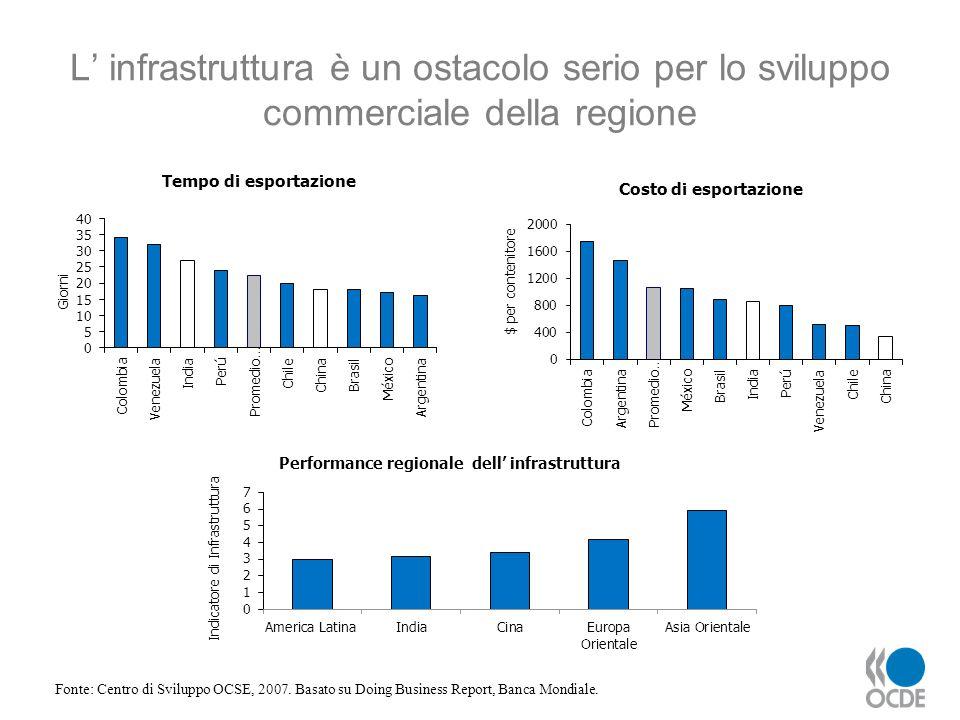 L' infrastruttura è un ostacolo serio per lo sviluppo commerciale della regione