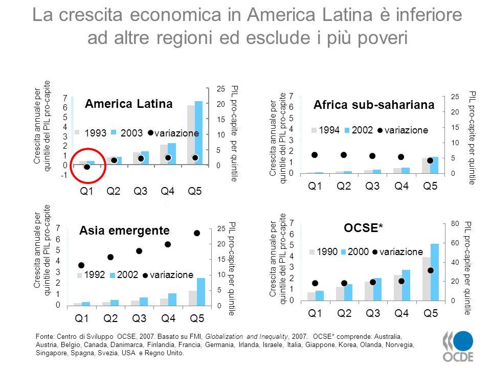 La crescita economica in America Latina è inferiore ad altre regioni ed esclude i più poveri