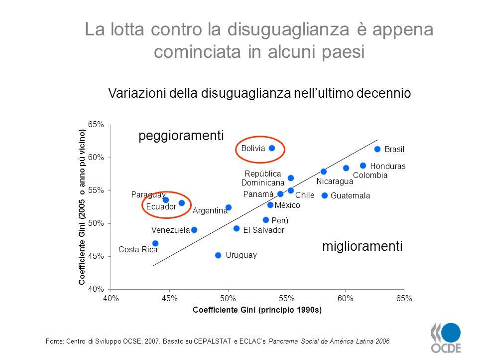 La lotta contro la disuguaglianza è appena cominciata in alcuni paesi