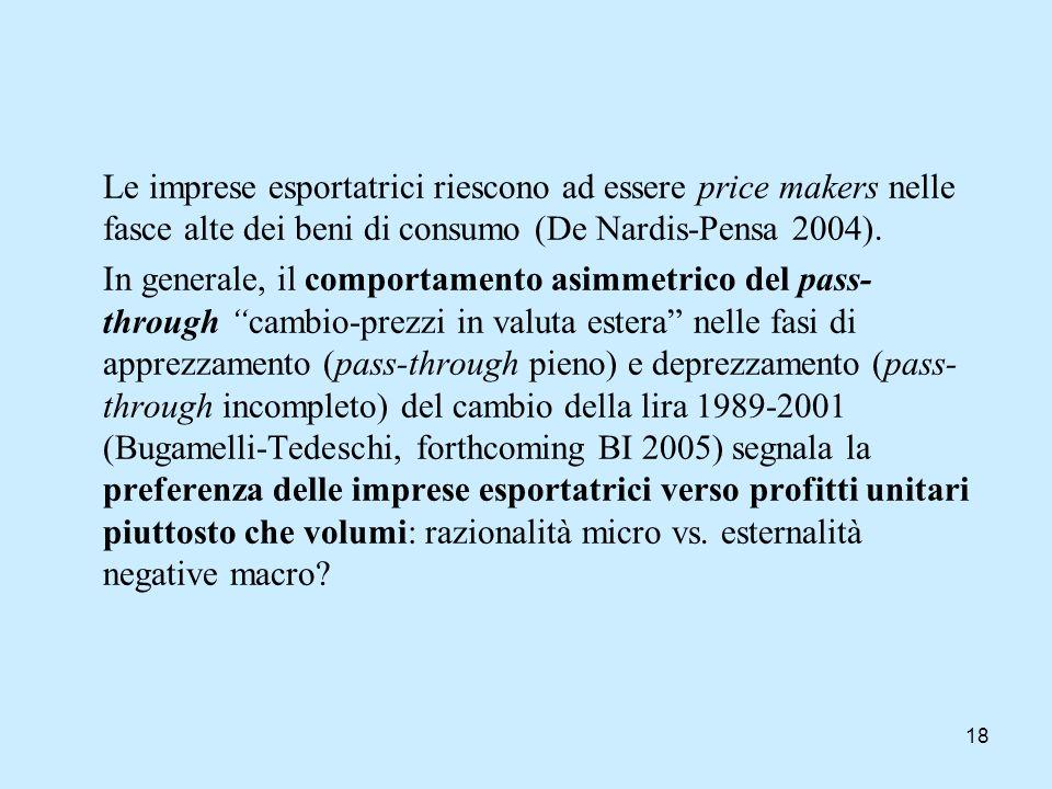 Le imprese esportatrici riescono ad essere price makers nelle fasce alte dei beni di consumo (De Nardis-Pensa 2004).